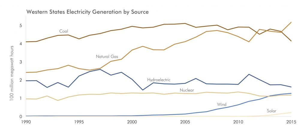 EStern States Electricity Generation by Source