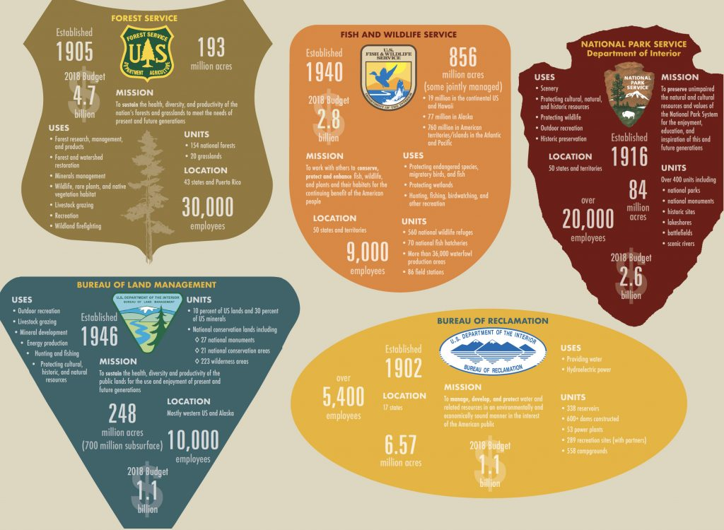 Federal Lands Infographic - for text equivalent, see chart below