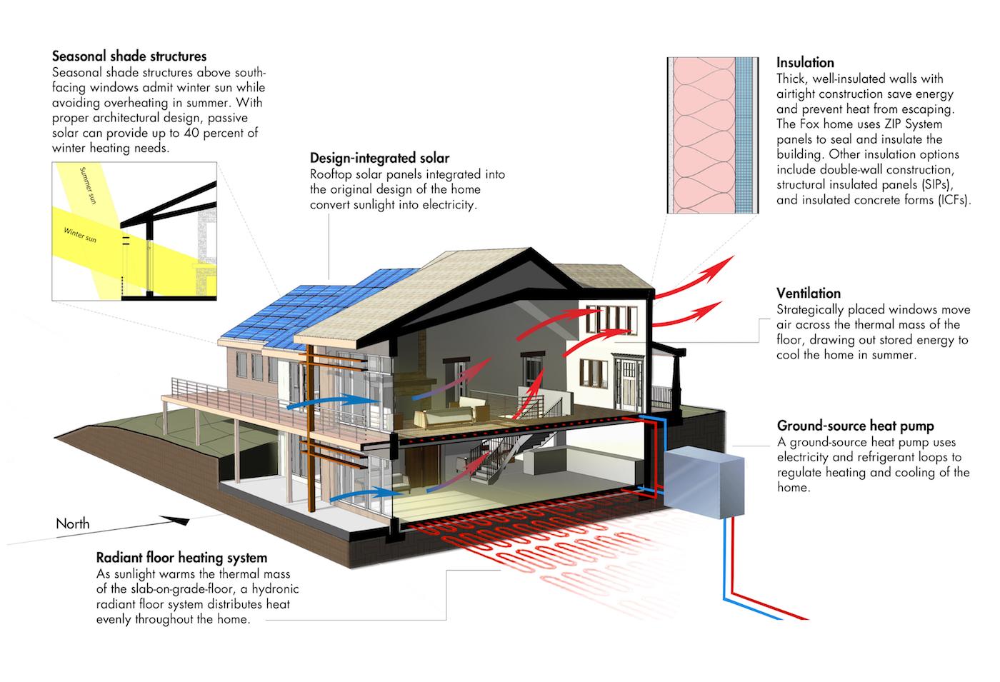 Net Zero Home Designs Home Review Co